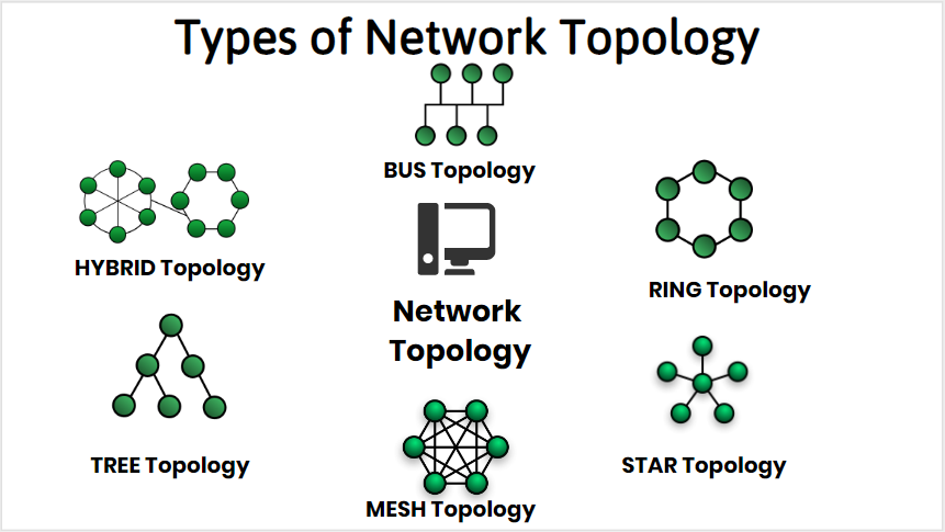 The Different Types of Network Topologies
